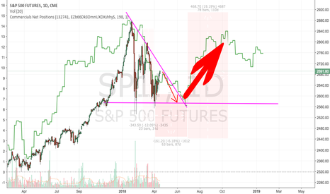 SP1!: S&P 500 : another 150 down