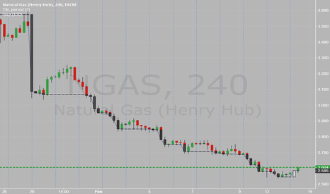 NGAS: TLB in NGAS in 4hrs chart