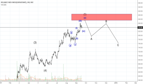 RELIANCE: reliance trend is in suspence
