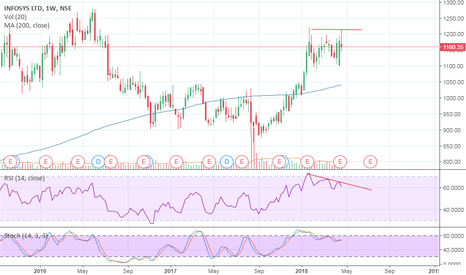 INFY: INFY SELL WEEKLY - RSI DIVERGENCE