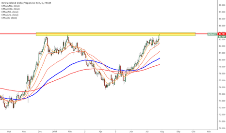 NZDJPY: NZDJPY - On watch as it is at the previous resistance level
