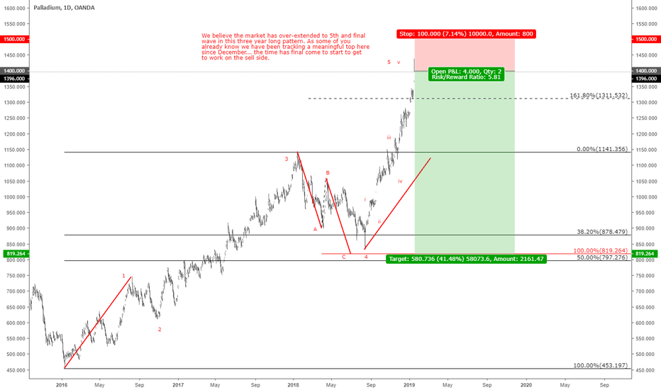 XPDUSD: Meaningful top in play...