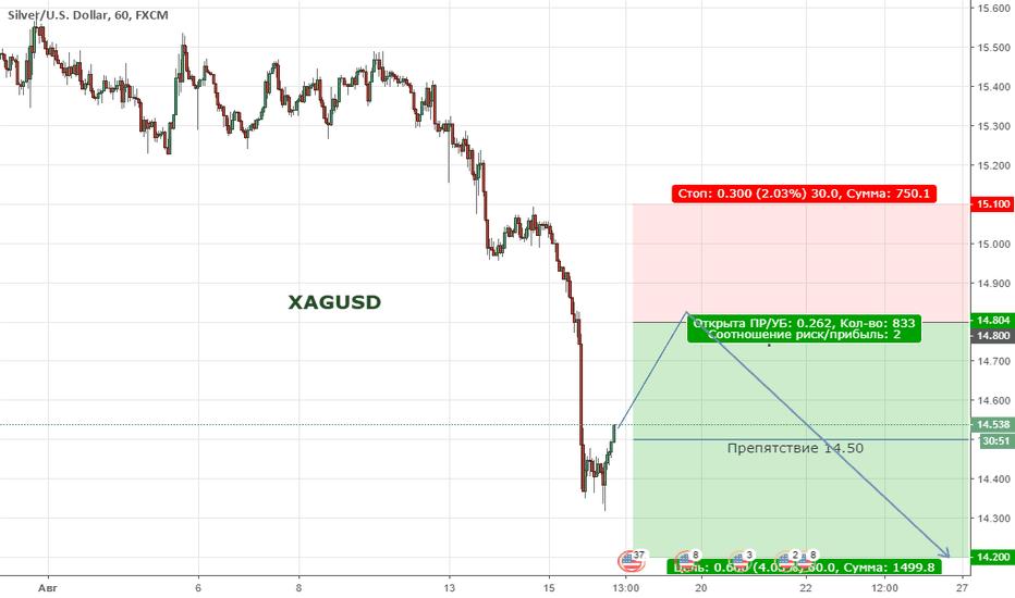 XAGUSD: Цена продолжает находиться в медвежьем тенденции