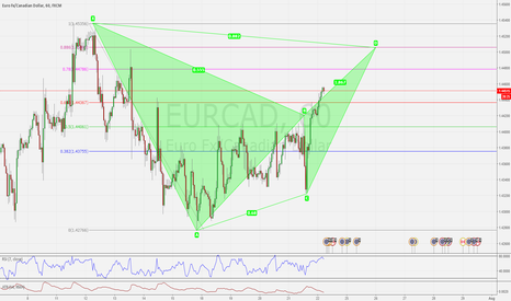 EURCAD: EURCAD H1 POSSIBLE BEARISH BAT PATTERN SETUP