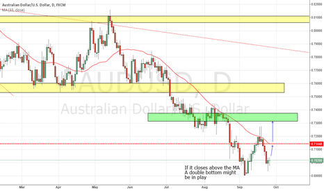 AUDUSD: Long Possible double bottom