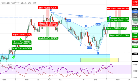 AUDUSD: Engulfing at previous support