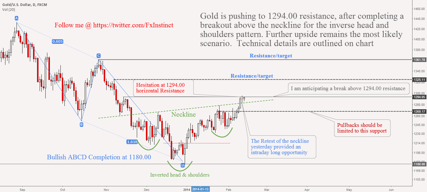 Gold:Update: Challenging 1294.00 Resistance