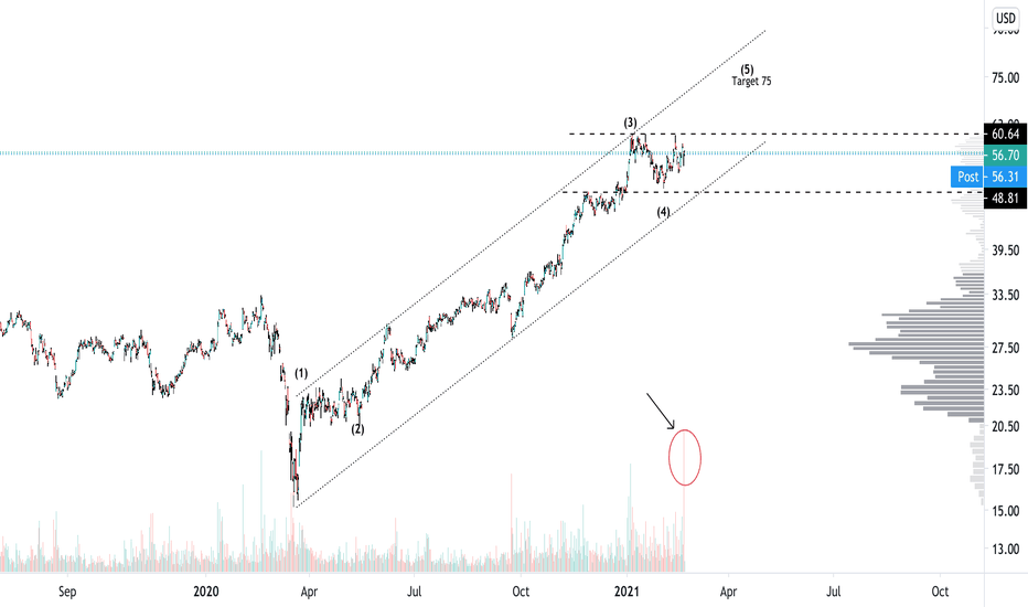 Sqm Stock Price And Chart Nyse Sqm Tradingview