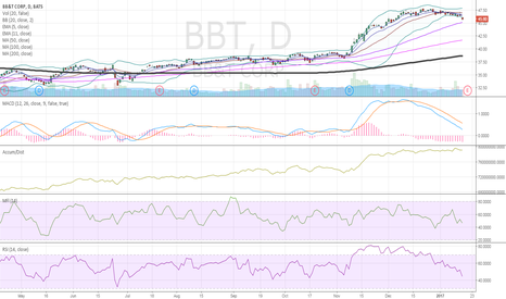 BBT: $BBT chart EPS in 2
