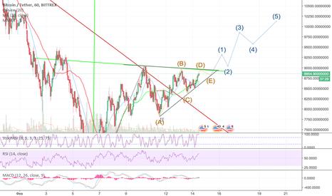 BTCUSDT: Bitcoin выход из 5 волнового треугольника