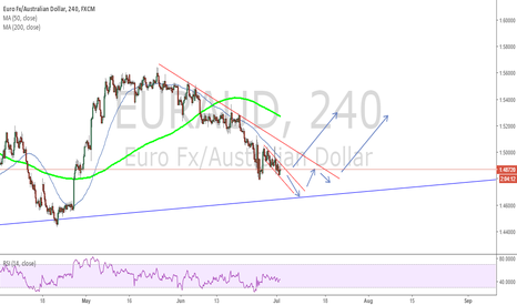 EURAUD: EURAUD about to reach weekly trendline