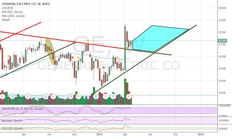 GE: Personal interpretation of trading area