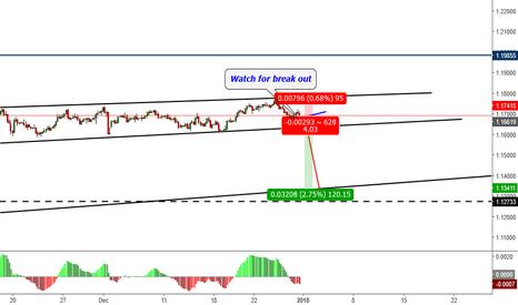EURCHF: Trade3: EURCHF-Short Break out