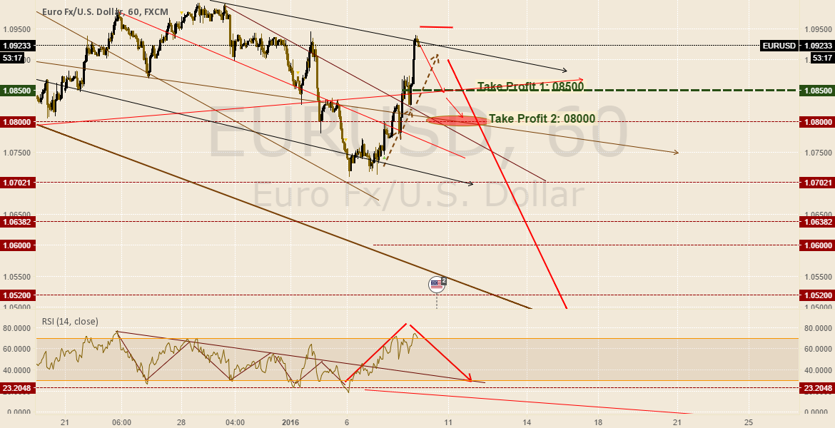 EurUsd update#3 08jan2016