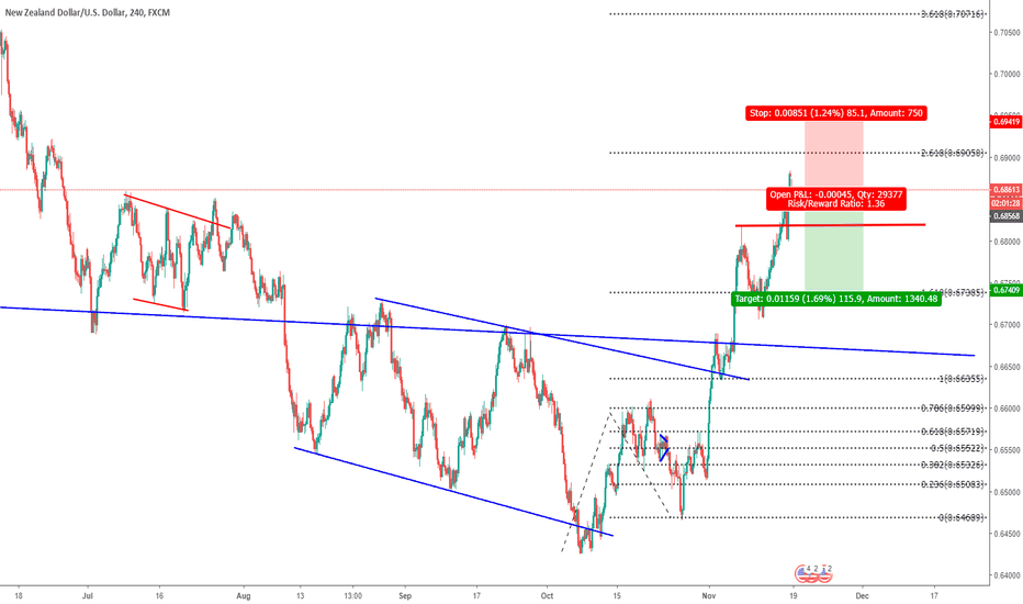 NZDUSD: NZDUSD- GOOD ENTRY AND EXIT POSITION FOR YOU