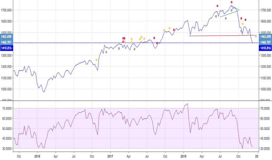 RUT:   Russell 2000 Takes Out Feb 18 LOW !  Bearish Significance !