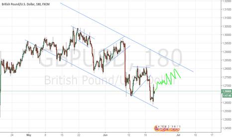 GBPUSD: Pound streling vs $