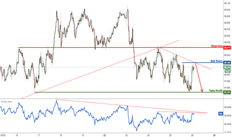 AUDJPY: AUDJPY profit target reached for the 4th time, prepare for drop