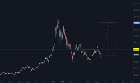 BTCUSD: BTCUSD will not crash here...
