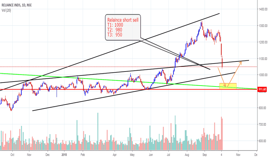 RELIANCE: Reliance Industry Short Sell