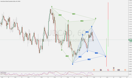 AUDCAD: Potential Double Opportunities