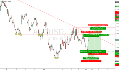 AUDUSD: AUD/USD Support & Resistance Trading
