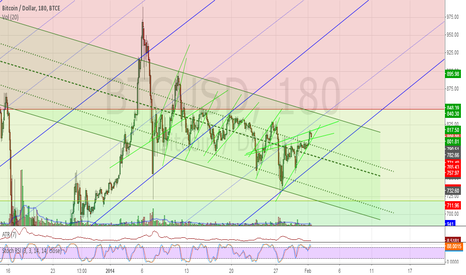 BTCUSD: Maybe up Maybe down