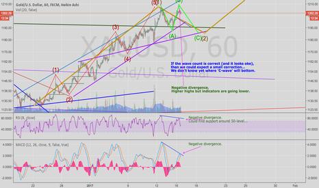 XAUUSD: Gold: A small correction ahead?