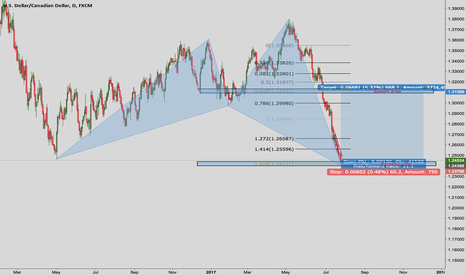 USDCAD: Purchasing USDCAD for the upwards correctional swing