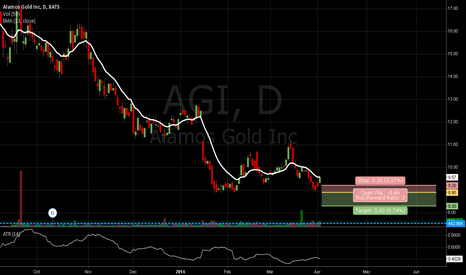 AGI: AGI Potential Breakout