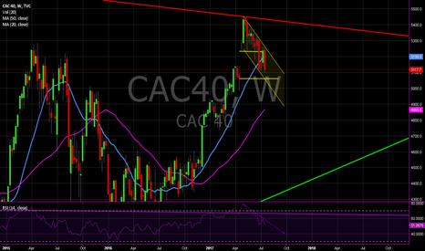 CAC40: CAC40 Short