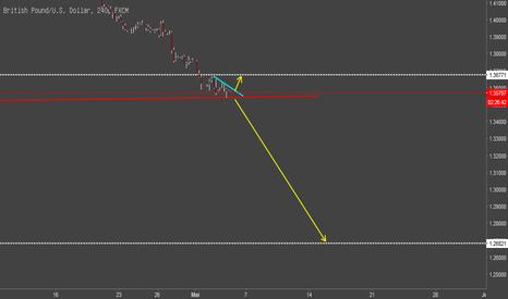 GBPUSD: GBP/USD waager short oder long?