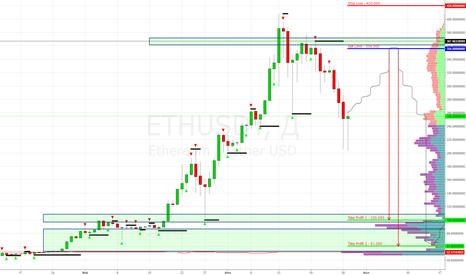 ETHUSDT: ETH/USD Poloniex (Etherium) Sell Limit $356.000