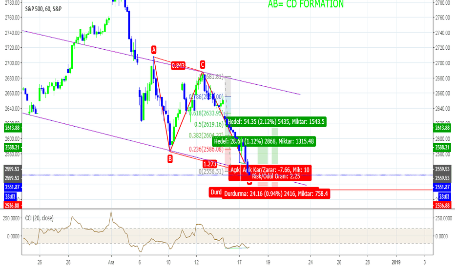 SPX: SPX500 AB CD FORMATIN OCCURE SHOW US BUY SIGNAL