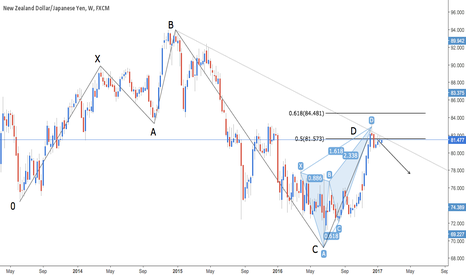 NZDJPY: NZD/JPY - Bearish 5-0 & Bearish Deep Crab
