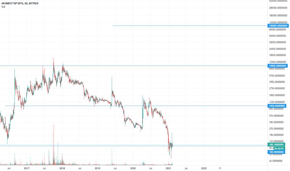 tradingview aeon btc