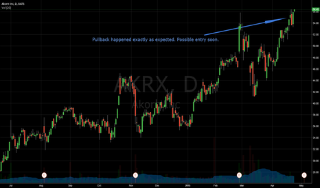 AKRX: Pullback As Expected; Long Entry Possible Soon