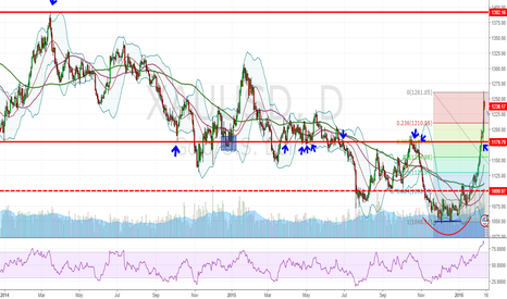 XAUUSD: Lets take a look at what gold is up to!!