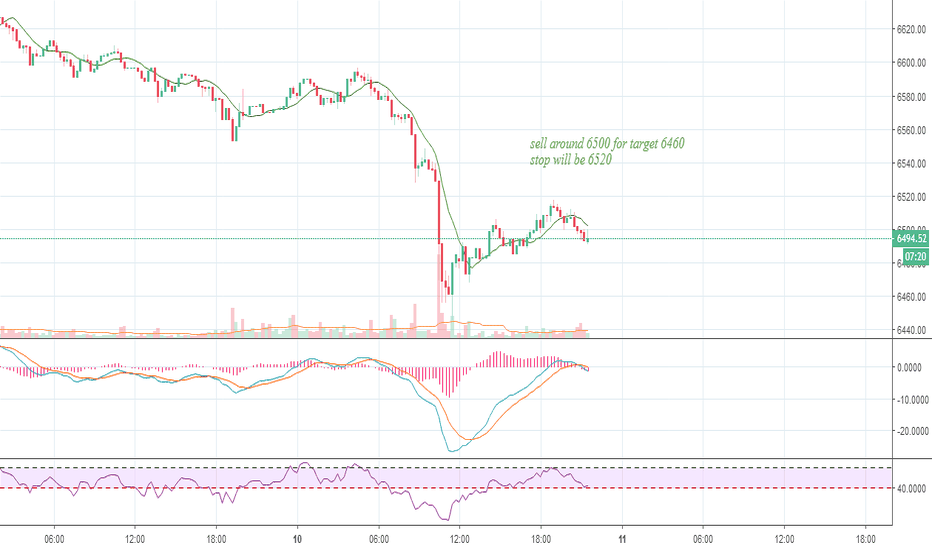 BTCUSD: can see a south ward direction