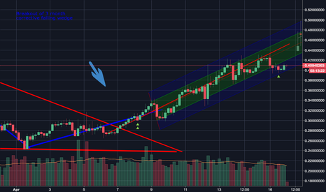 LINKUSD: Chain Link Ascending Channel Predictions