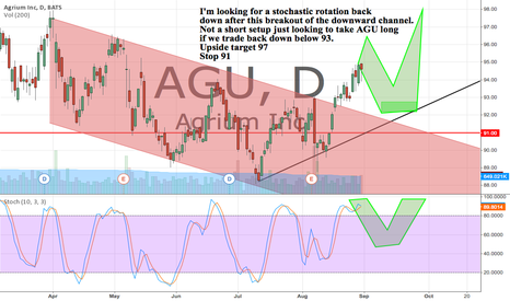 AGU: Stoch rotation down after this channel breakout. Target 97