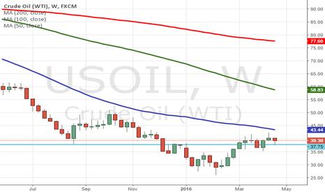 USOIL: Buy Into Crude