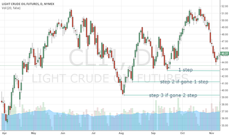 CL1!: My look at #CL