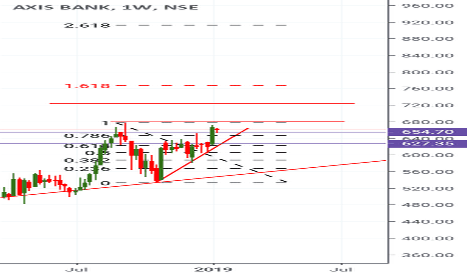 AXISBANK: Ascending triangle pattern