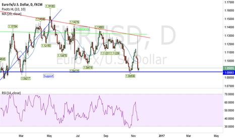 EURUSD: EUR USD DAILY ANALYSIS