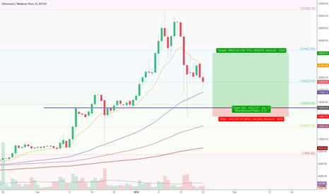 ETHMXN: Buying a value area
