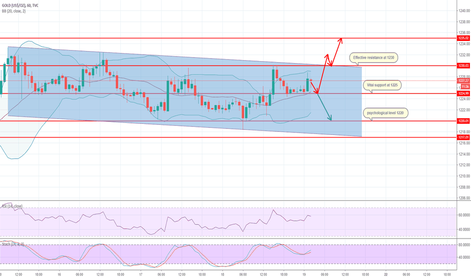 GOLD: [GOLD] Look for effective signal to make trades