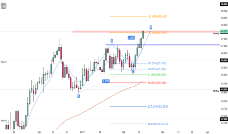 AUDJPY: what's next for AUDJPY