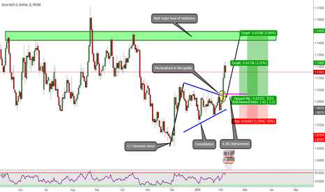 EURUSD: EURUSD: My Insight Into The EUR