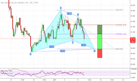 NZDJPY: Gartley pattern su NZDJPY